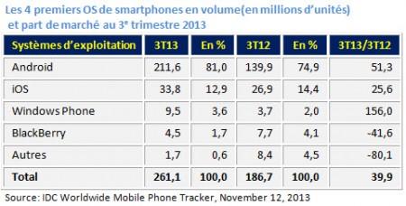 12 Smartphone 1