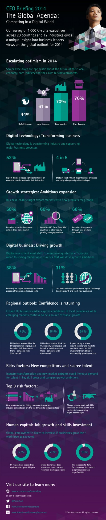 16 Accenture-Global-Agenda-CEO-Briefing-2014-Competing-Digital-World-Infographic-v2