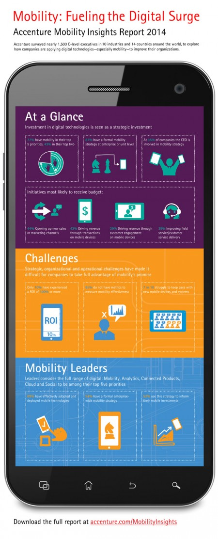 24 Accenture-Mobility-Research-Infographic