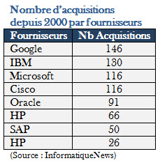 11 Acquisitions1