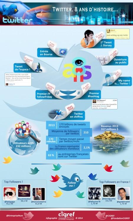 24cigref-infographie-twitter-8ans