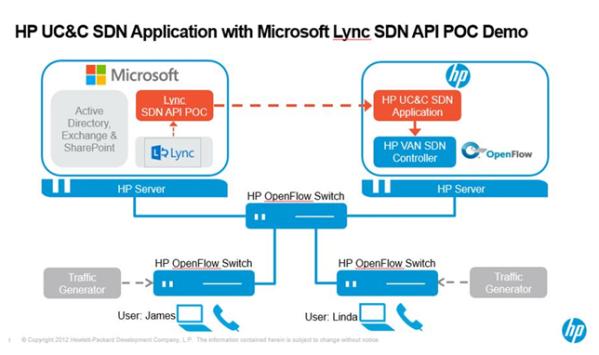 HP-Lync