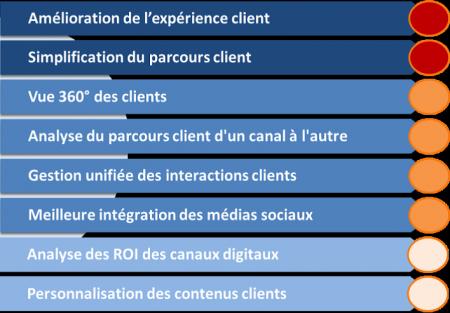 Expérience client 1