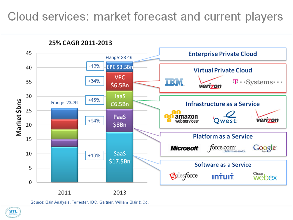 cloud 1 market forecast large v2