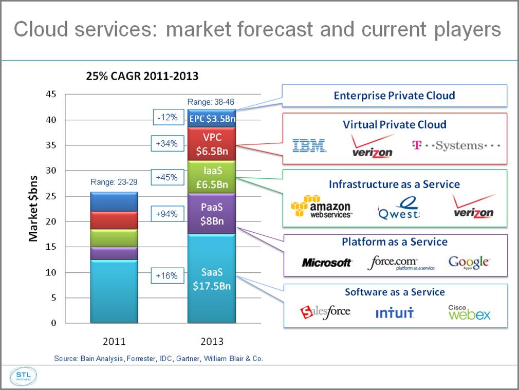 cloud 1 market forecast large v2