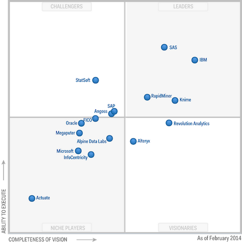 rapidminer-gartner-magic-quadrant-advanced-analytics1