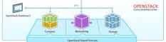 openstack-sm