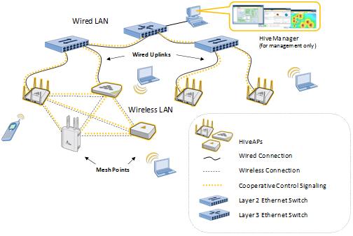 Wifi s curis aerohive face la bande des quatre for Architecture wifi