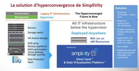 1 hyperconvergence 1