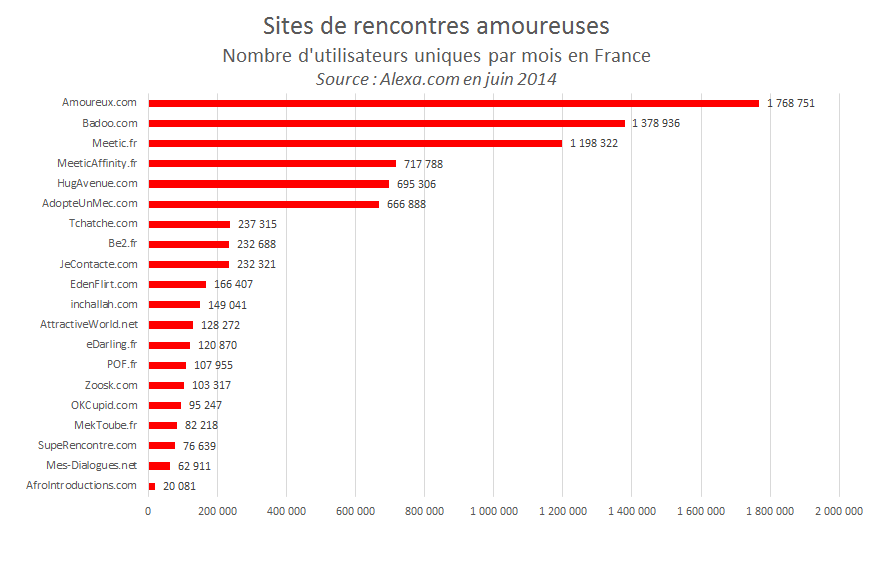 Le marche des sites de rencontre en france