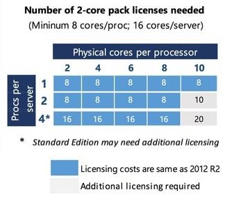 10 Coût-des-licences-Windows-Server-2016