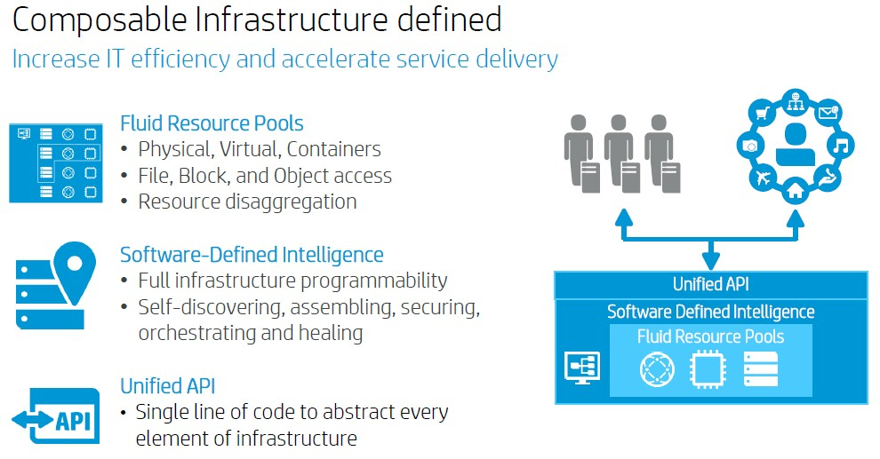 hp-composable-infrastructure