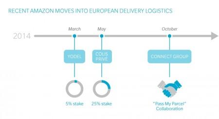 Recent-Amazon-Moves-into-European-Delivery-Logistics_big