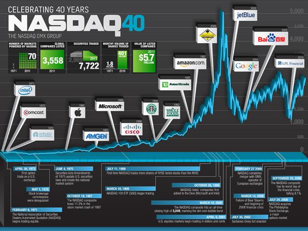 NASDAQ Chart v12
