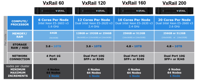 StorageReview-EMC-VMware-VCE-VxRail-Hybrid-Config