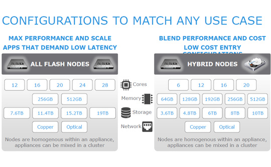 vce-vxrail-configs-540x334.png?1455633494