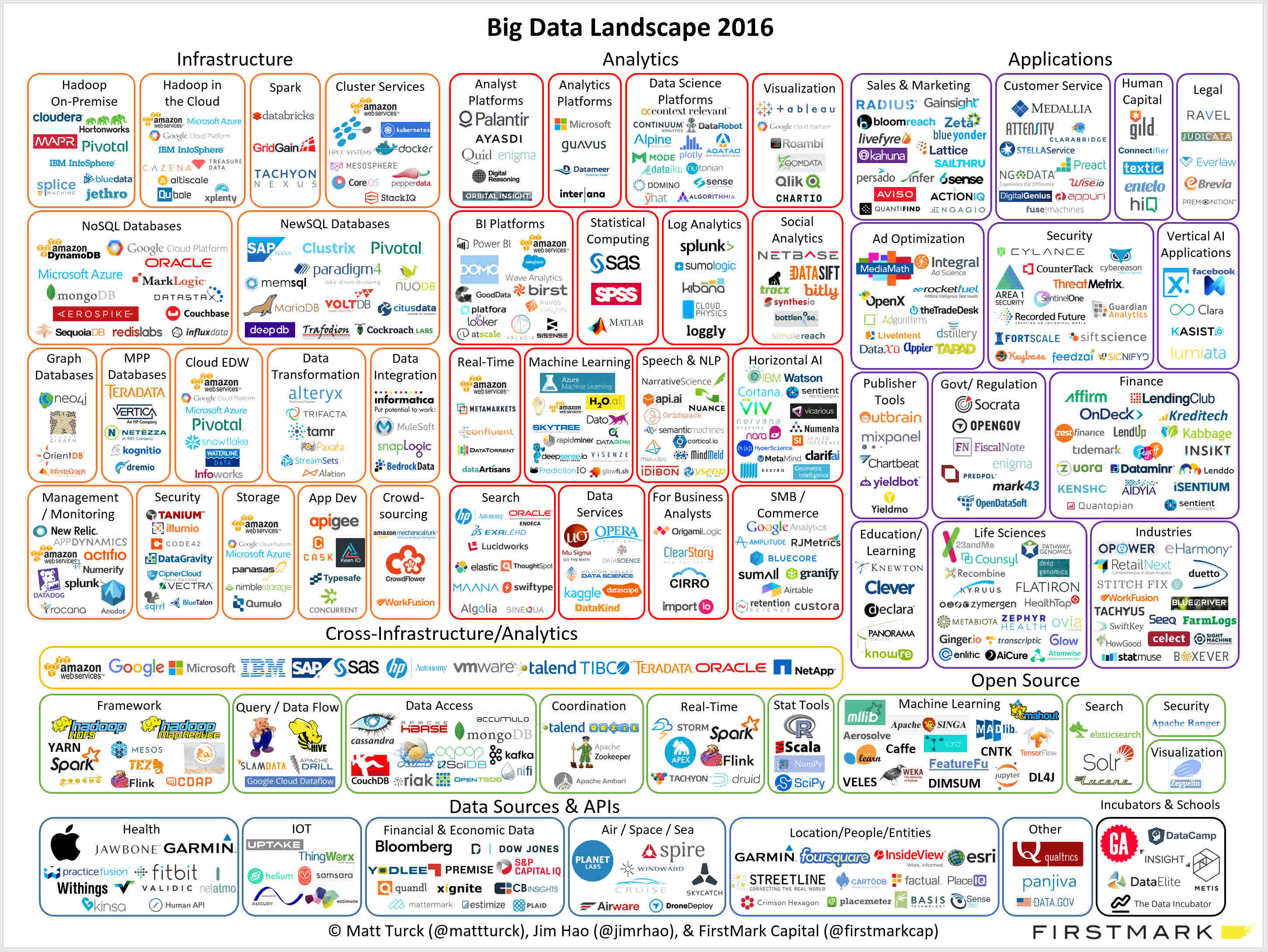 17 big data landscape