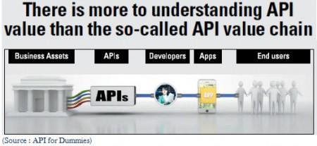9 API 5