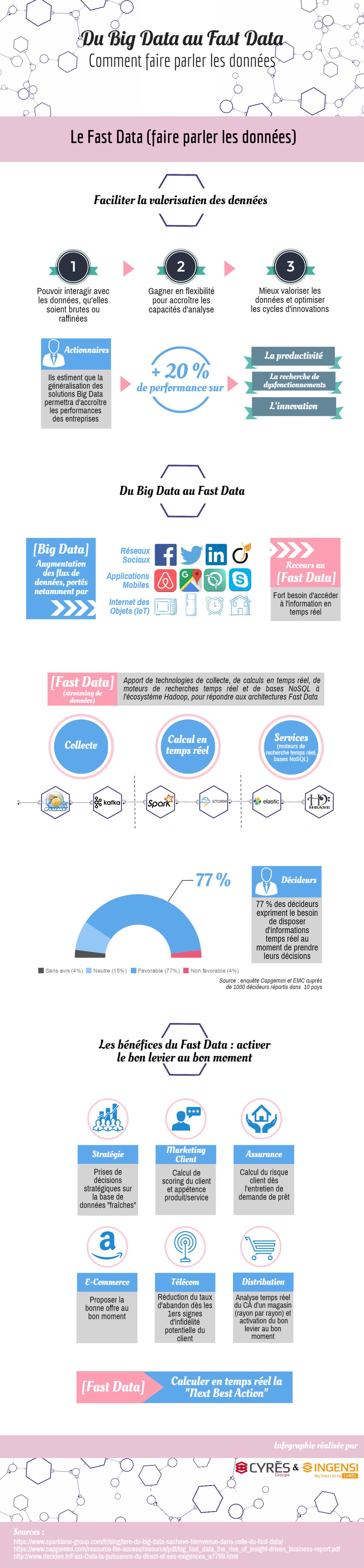 12 Du Big Data au Fast Data_Le Fast Data
