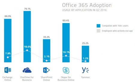 7 Office365-1
