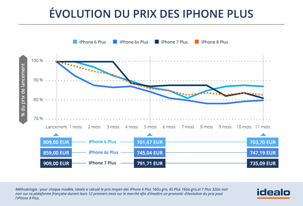 La marque à la pomme lève le voile sur trois nouveaux smartphones